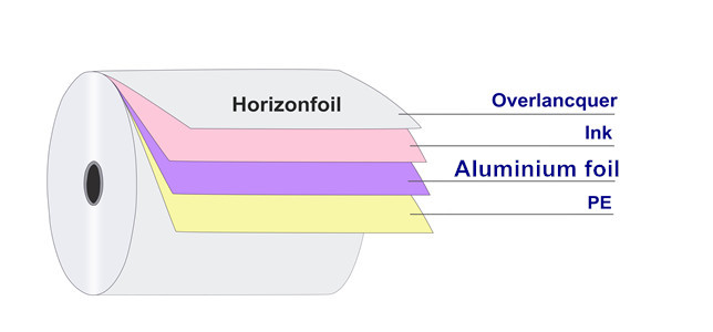structure of suppository packing foil